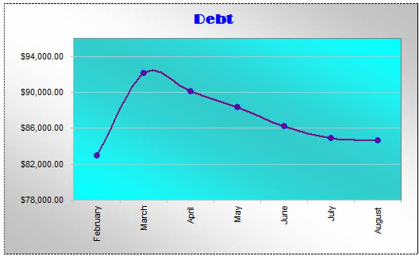 blog income in the month of Agust and debt check