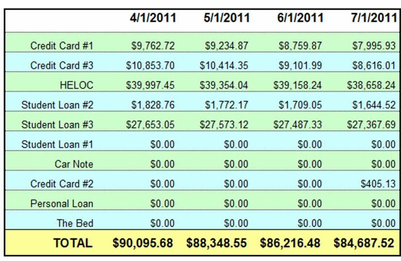 July 1 Debt Checkup