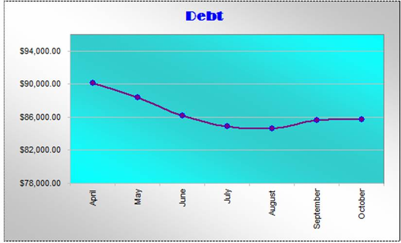 October debt