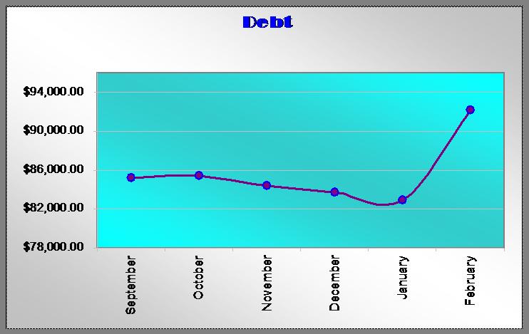 march debt tracker