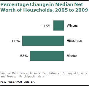 Recession Creates Record Wealth Gap Between Whites and Minorities
