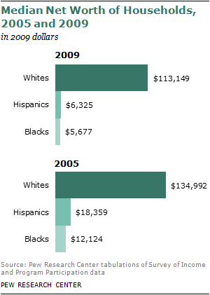 wealth gaps by ethnic group - Recession Creates Record Wealth Gap Between Whites and Minorities