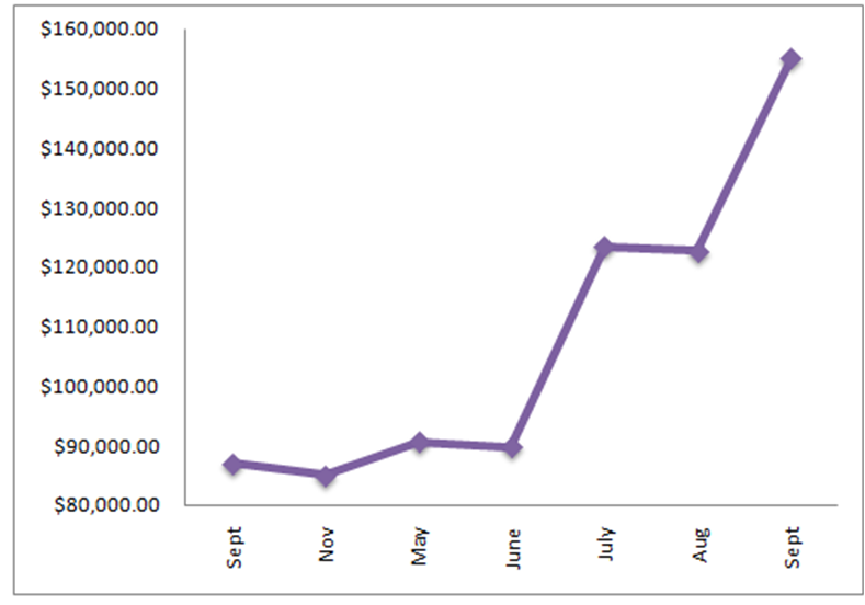 september 2012 debt chart