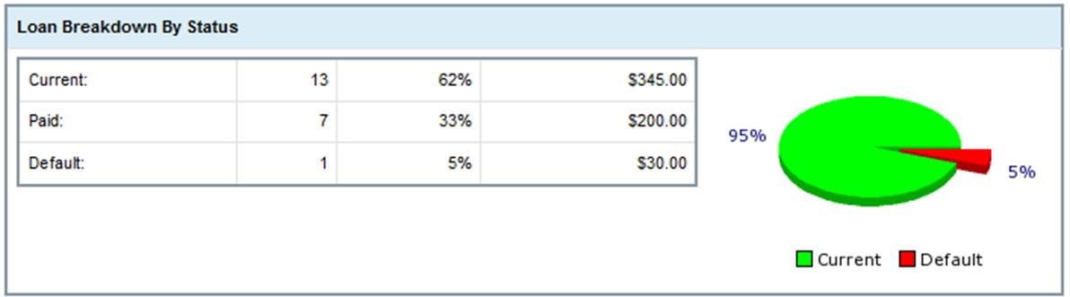 prosper lending results