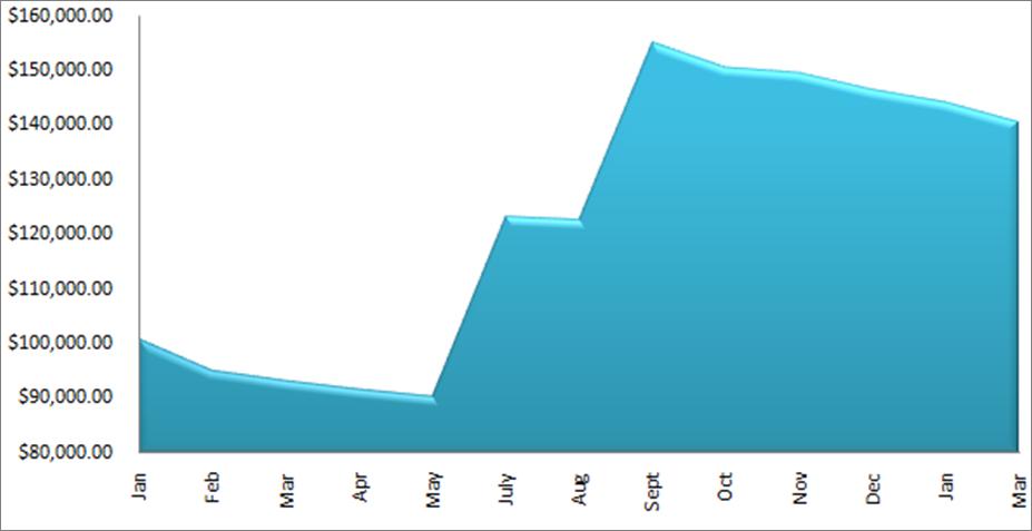 march 2013 debt