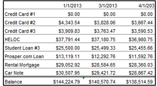 april 2013 debt