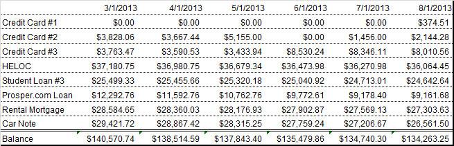august 2013 debt