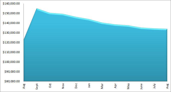 august 2013 debt chart