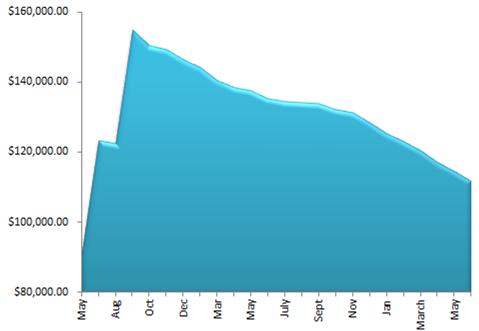 May 2014 Debt - June 1 Debt Check