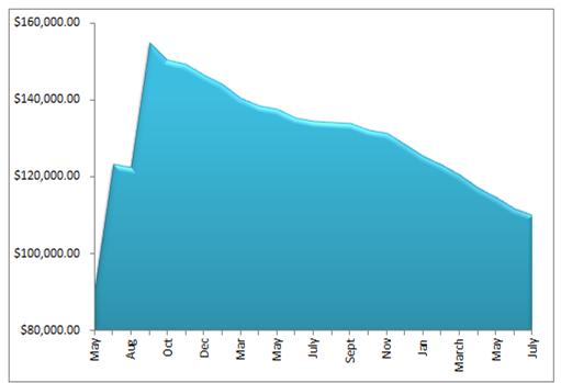 July debt 2014 graph - July 1 Debt Check