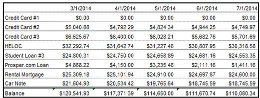 July 2014 debt