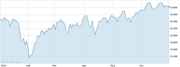 Stock market performance - Dough