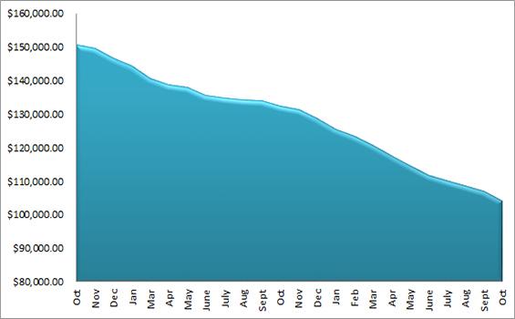 October 2014 graph - Debt Check