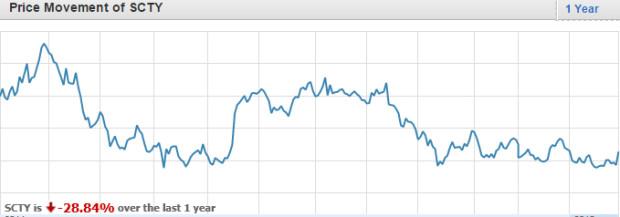 SCTY stock price