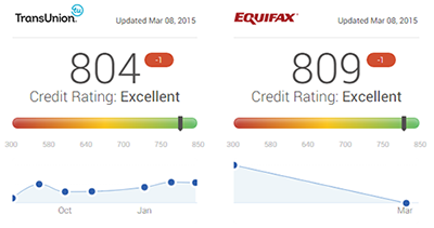 March Credit Scores