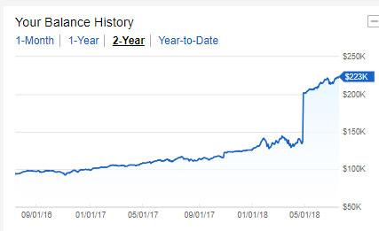 Investment Balance